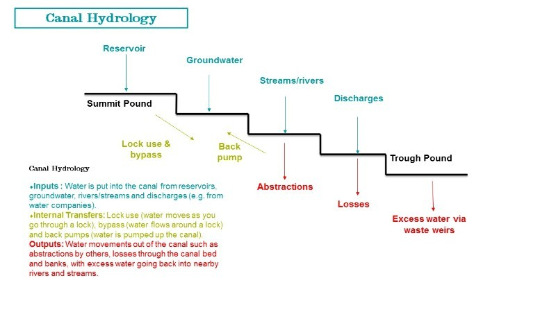 Canal hydrology diagram