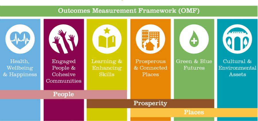 Outcomes Measurement Framework