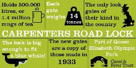 Carpenters Road Lock infographic