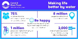 An infographic about making life better by water