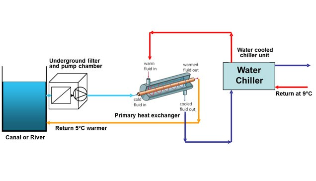 Diagram showing process of cooling using water from canal or river