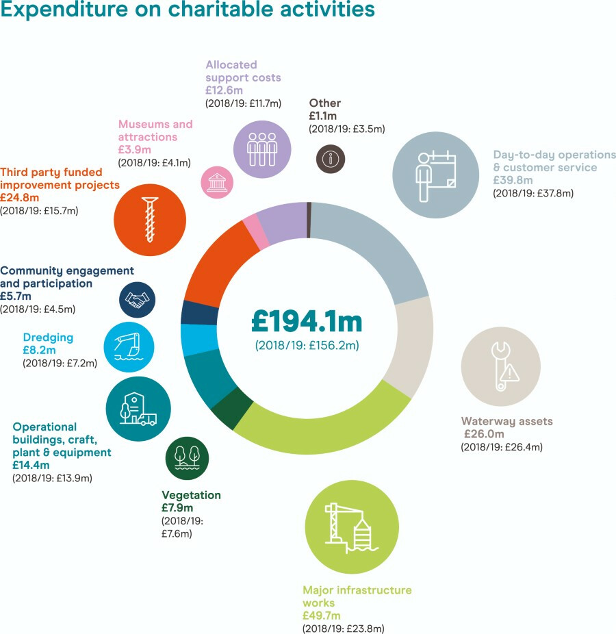 Graphic of expenditure